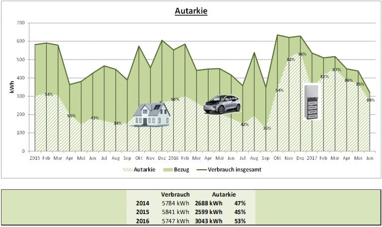Grossansicht in neuem Fenster: Entwicklung des Autarkiegrades im Projekt